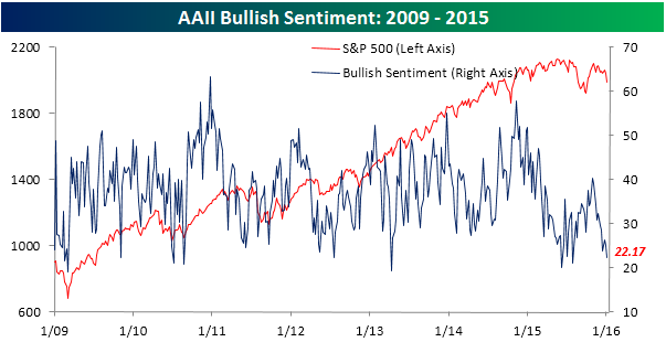 AAII Bullish Sentiment 010716