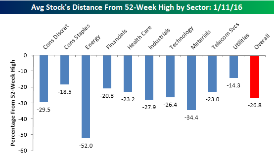 Distance from 52 week high by sector