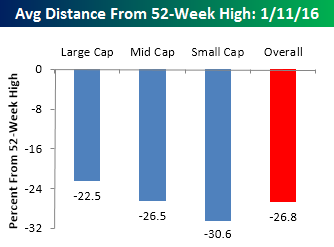 Distance from 52 week high