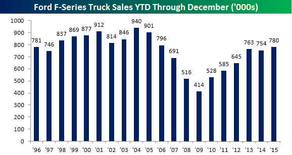 Ford Truck Sales 123115 YTD
