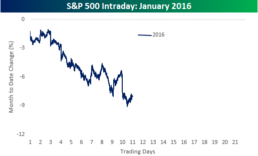 Intraday2016