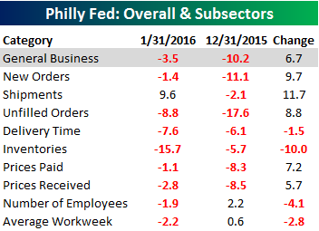 Philly Fed Main Table 012116