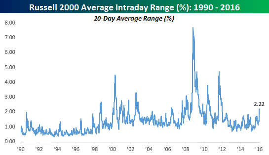 Russell 200 Average Daily Range