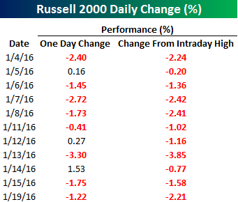 Russell 2000 Daily Change