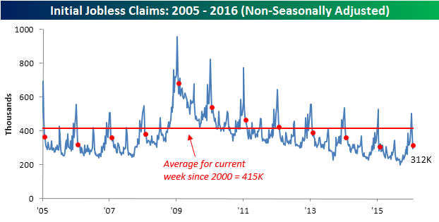 020416 Initial Claims NSA