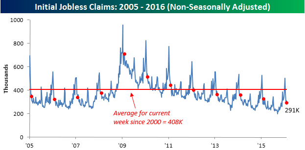 021116 Initial Claims NSA