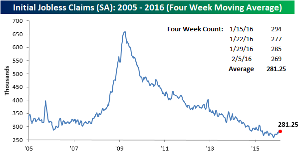 021116 Initial Claims SA 4 WK