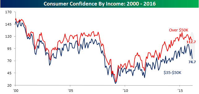 022316 Consumer Confidence Income Spread Six Months