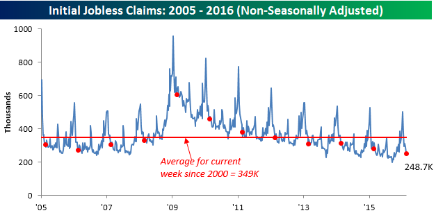 022516 Initial Claims NSA