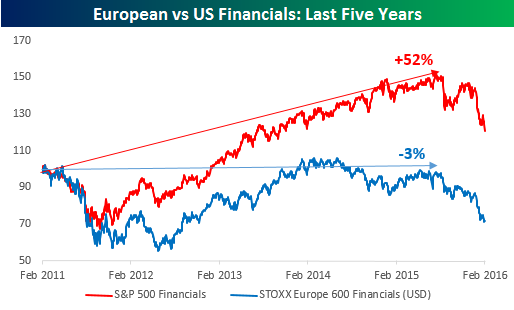 Financials 5 Yearas