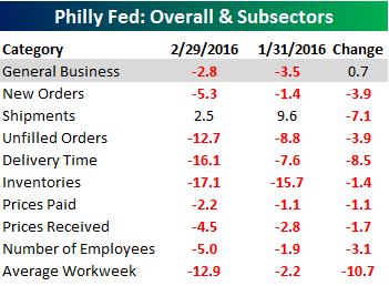 Philly Fed Breadtht 021816