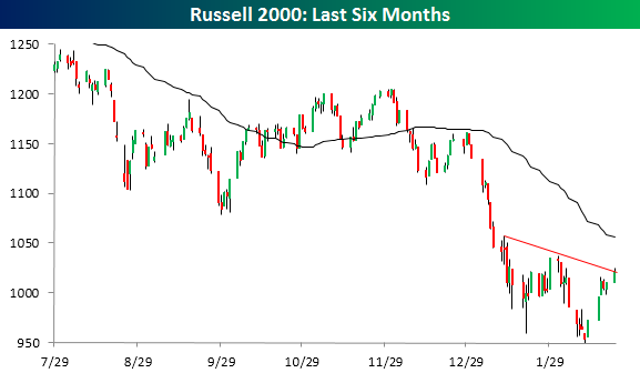 Russell 2000 022216