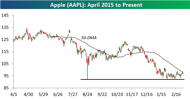 aapl candle