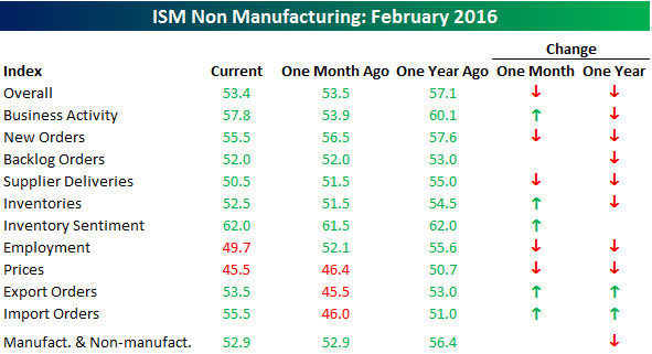030316 ISM SVCS Table