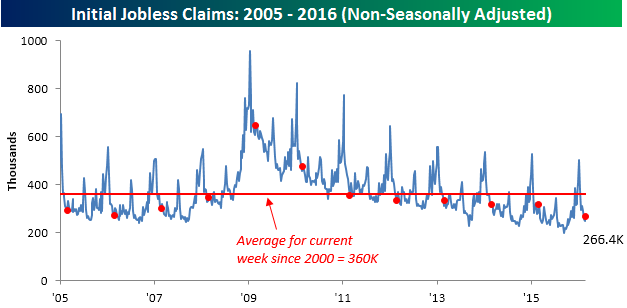 030316 Initial Claims NSA