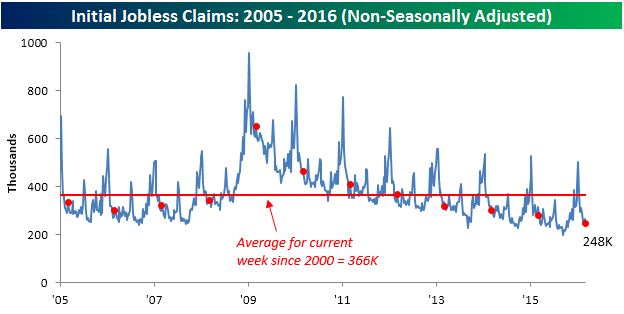 031016 Initial Claims NSA