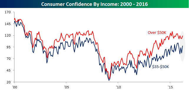 032916 Consumer Confidence Income Spread Six Months