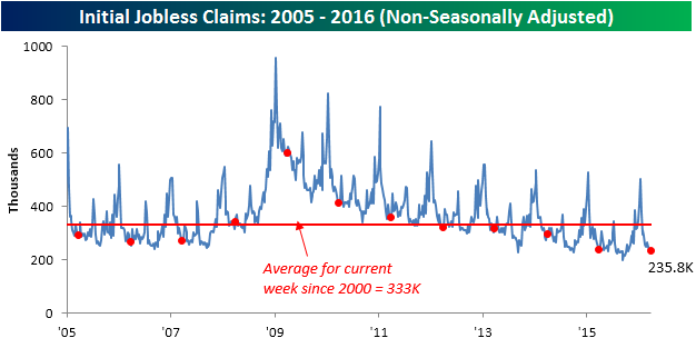 033116 Initial Claims NSA