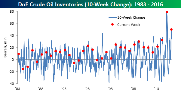 Crude Oil Inventories 032316 ten week