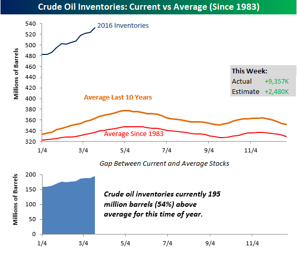 Crude Oil Inventories 032316