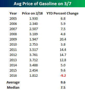 Gas Prices Table 030716