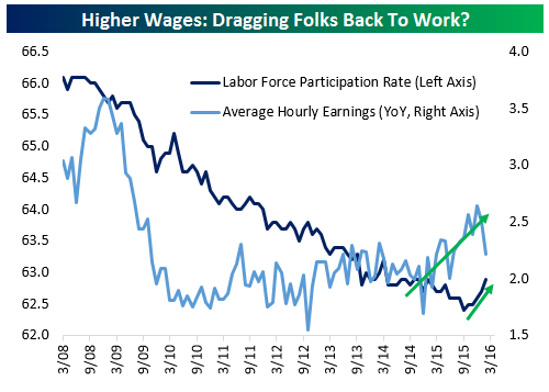 LFPR vs Wages
