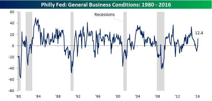 Philly Fed Chart 031716