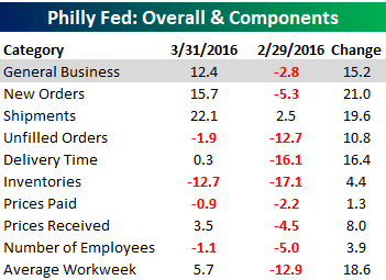Philly Fed Table 031716