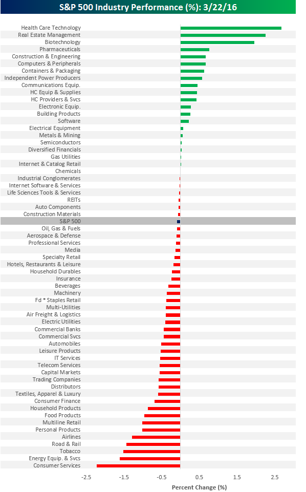 S&P 500 Industry Performance 032216
