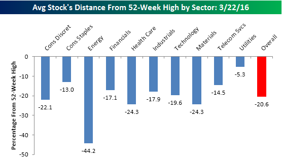 Sectors From 52 Week Highs 032216