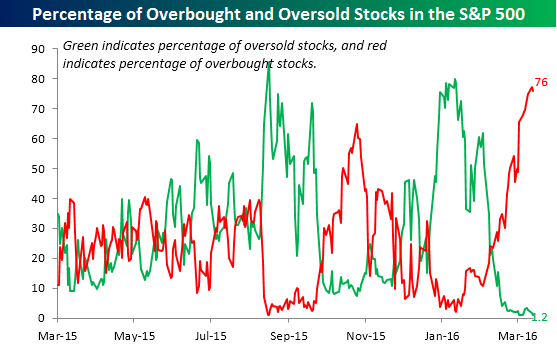overboughtstocks percentage