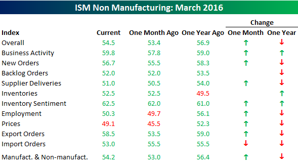 040516 ISM SVCS Table