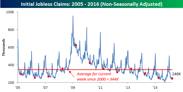 040716 Initial Claims NSA