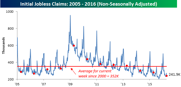 041416 Initial Claims NSA