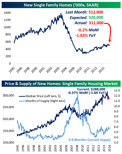 042516 New Home Sales