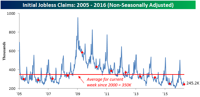 042816 Initial Claims NSA