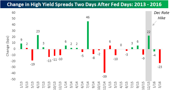 High Yield Spreads After Fed Days