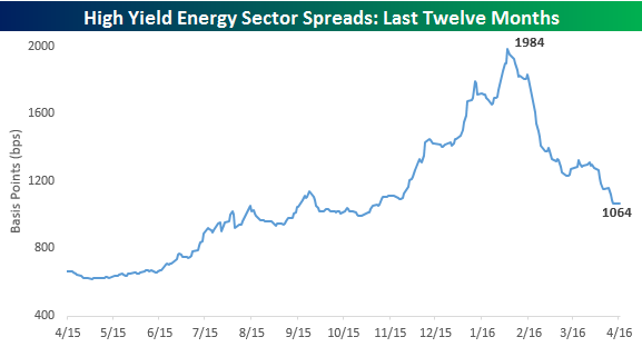 High Yield Spreads Energy Sector Last Year