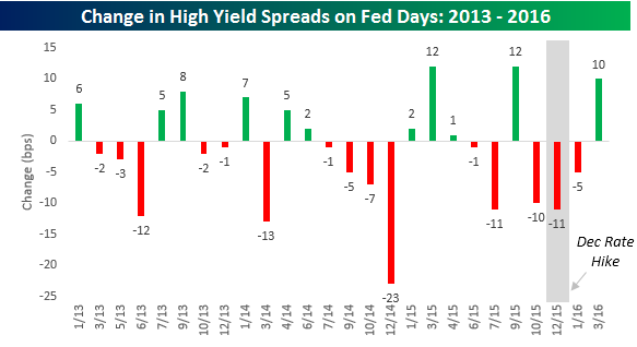 High Yield Spreads on Fed Days