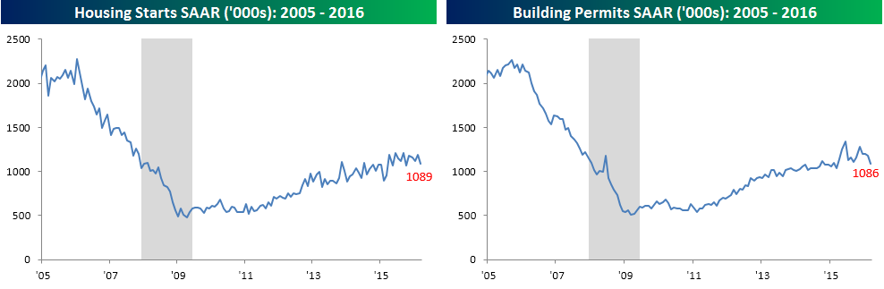 Housing Starts and Permits 041916