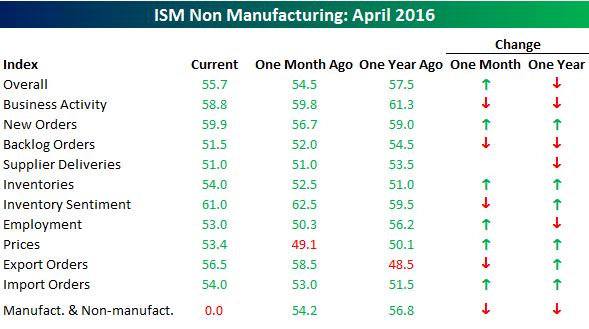 050416 ISM SVCS Table
