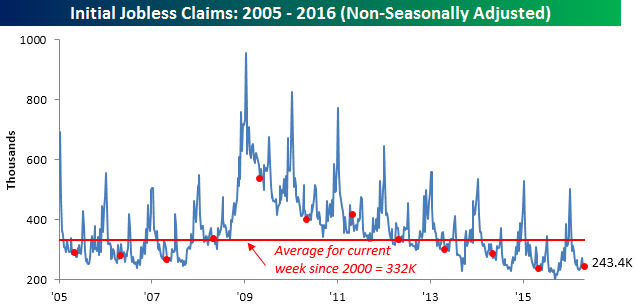 050516 Initial Claims NSA