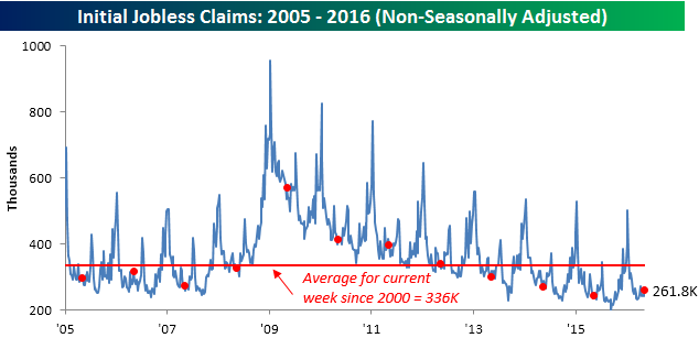 051216 Initial Claims NSA