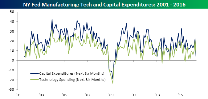 051616 Tech and Capital Spending