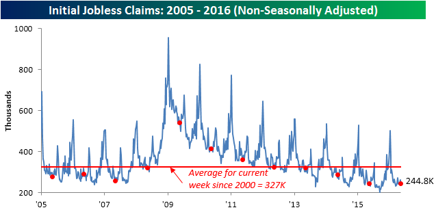 051916 Initial Claims NSA