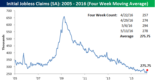 051916 Initial Claims SA 4 WK