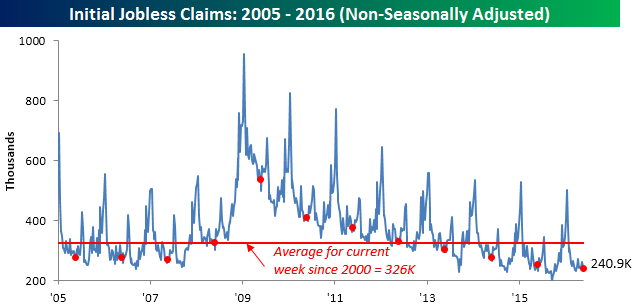 052616 Initial Claims NSA