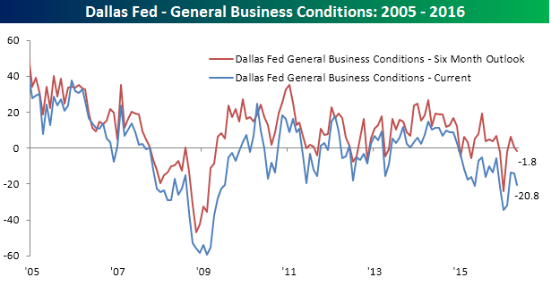 053116 General Business Conditions