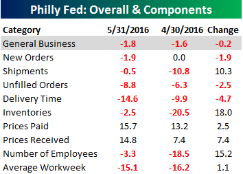 Philly Fed Table 051916