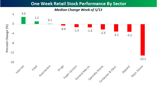 Retail By Sector